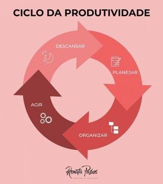 CICLO DA PRODUTIVIDADE: DESCANSAR.